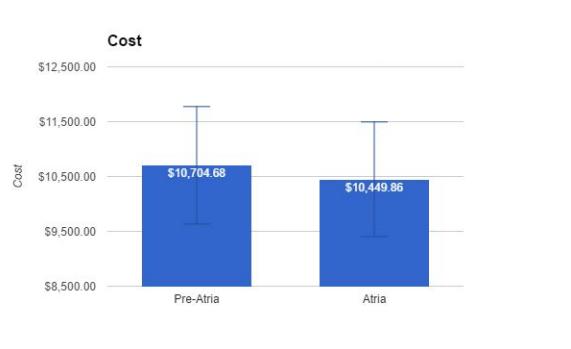 Atria-cost