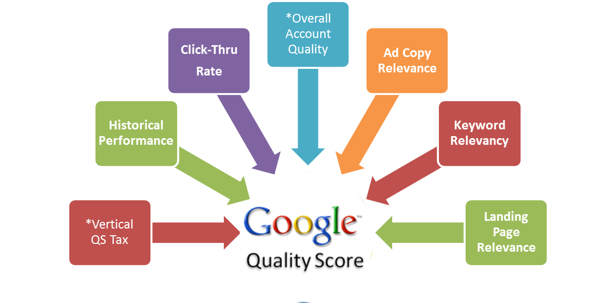 AdWords, Quality Score, Factors