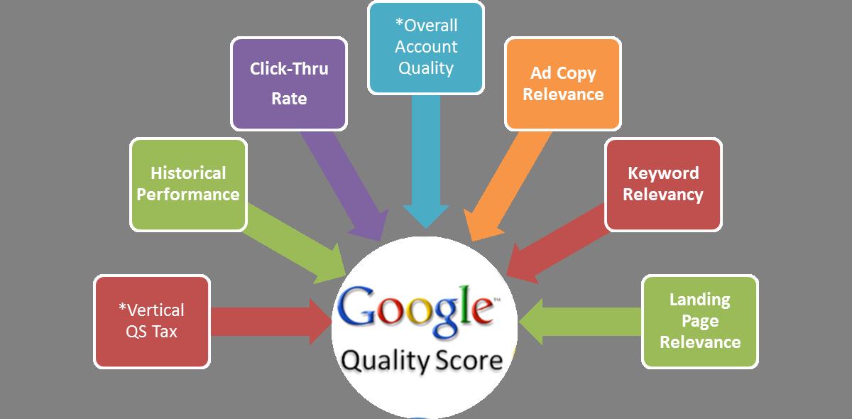 AdWords, Quality Score, Factors